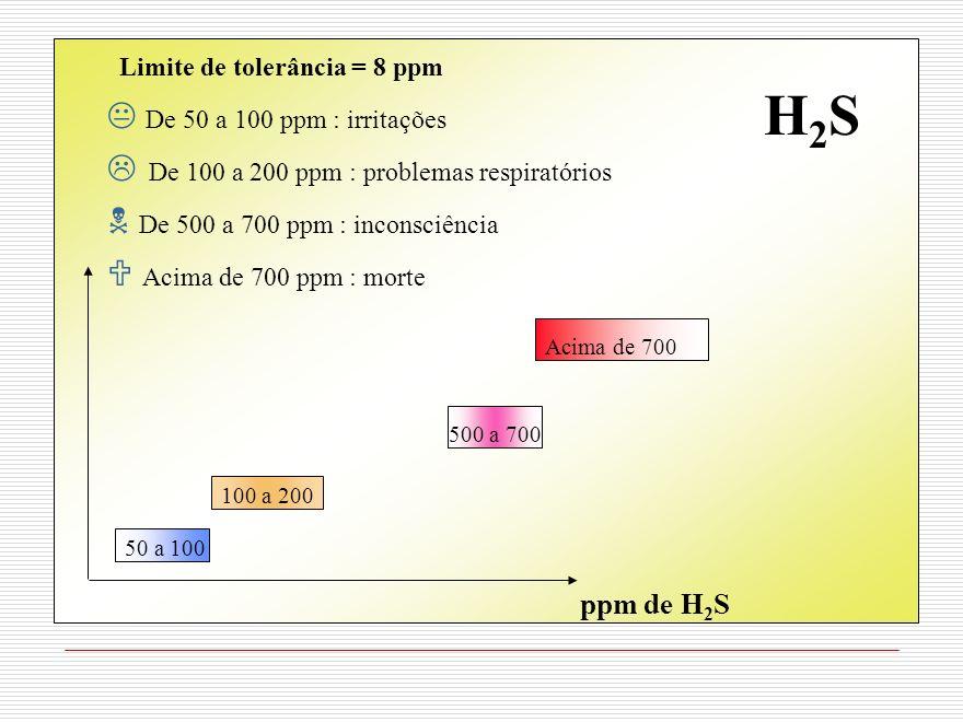 H2S Limite de tolerância = 8 ppm De 50 a 100 ppm : irritações