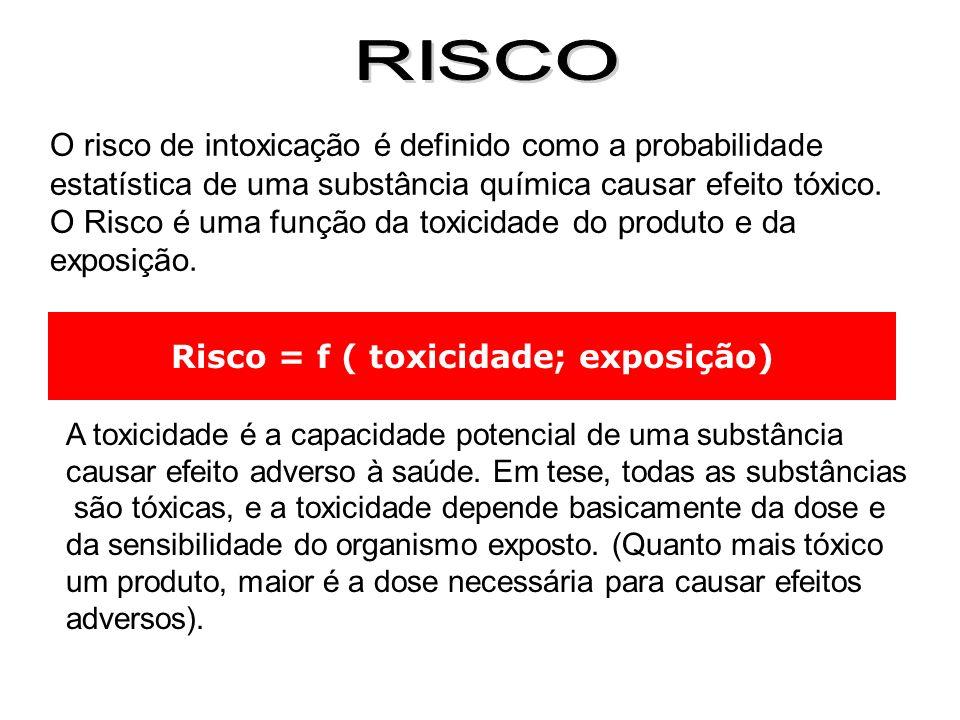 Risco = f ( toxicidade; exposição)
