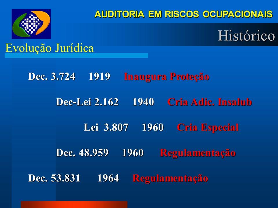 Histórico Evolução Jurídica Dec. 3.724 1919 Inaugura Proteção