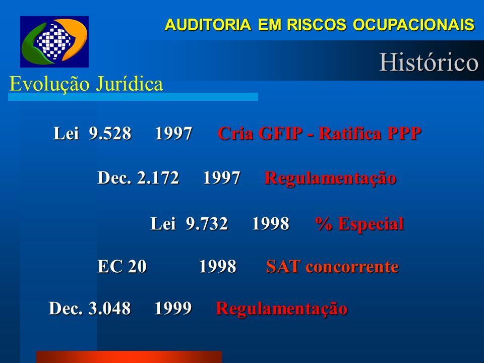 Histórico Evolução Jurídica Lei 9.528 1997 Cria GFIP - Ratifica PPP