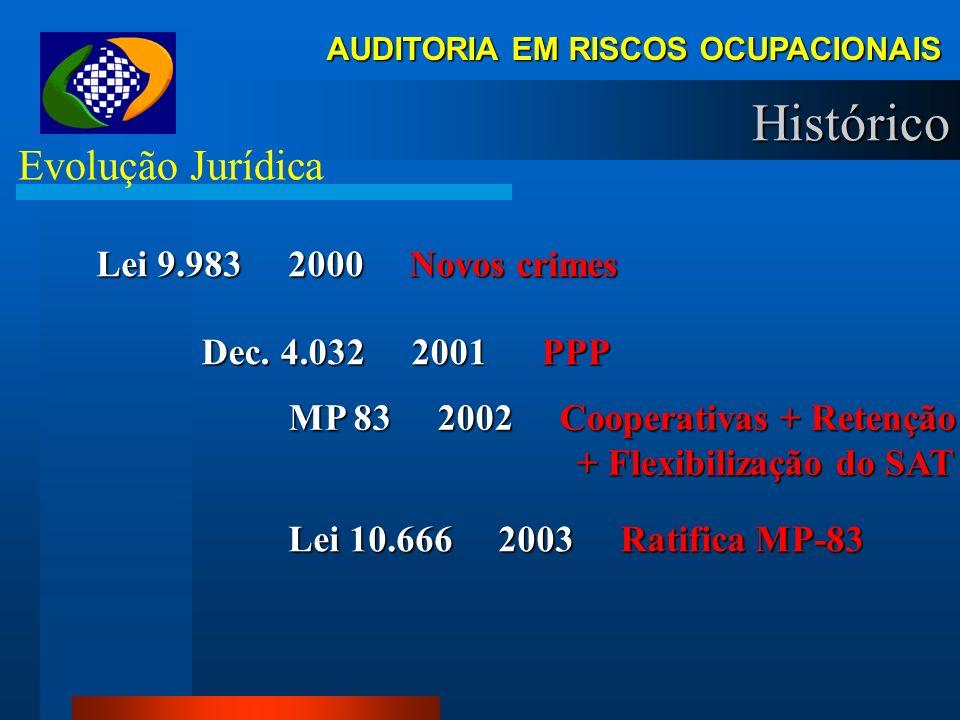 Histórico Evolução Jurídica Lei 9.983 2000 Novos crimes