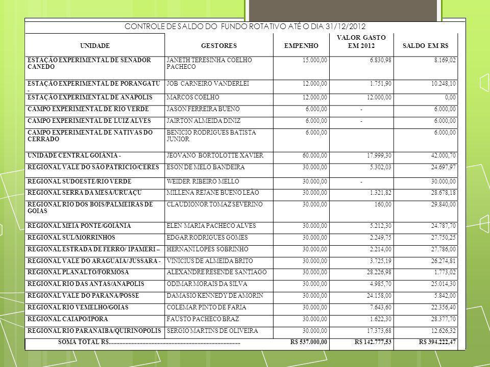 CONTROLE DE SALDO DO FUNDO ROTATIVO ATÉ O DIA 31/12/2012