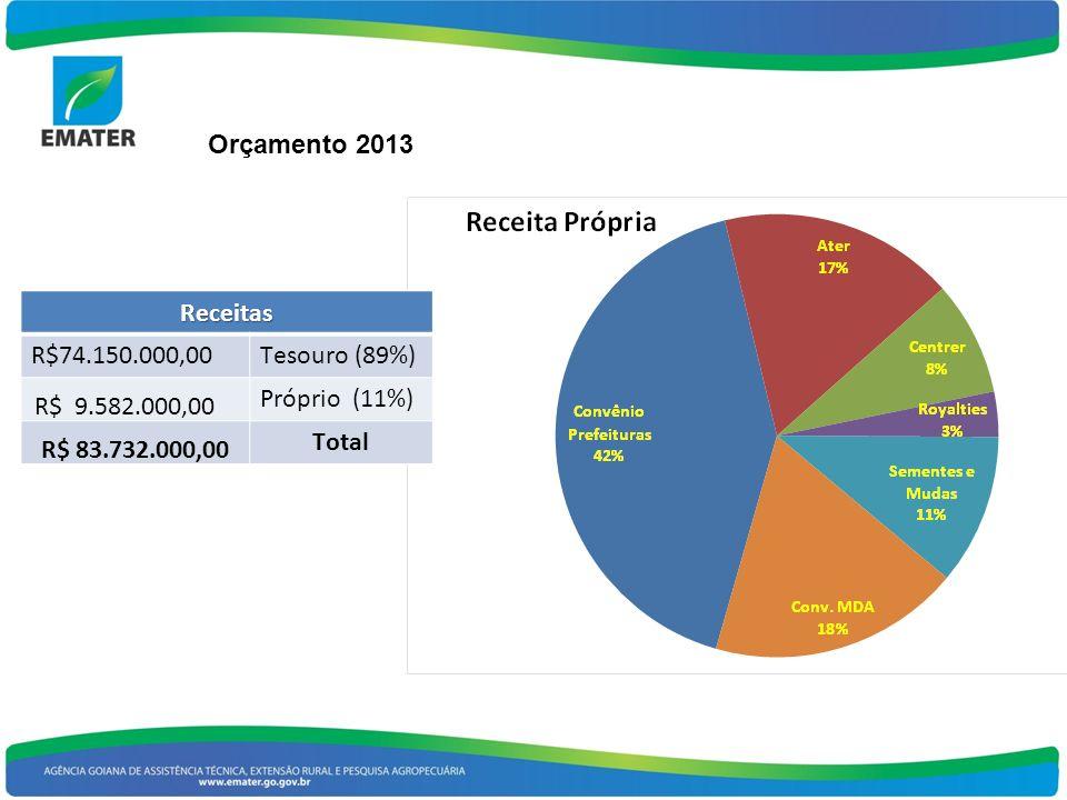 Orçamento 2013 Receitas. R$74.150.000,00. Tesouro (89%) R$ 9.582.000,00. Próprio (11%) R$ 83.732.000,00.