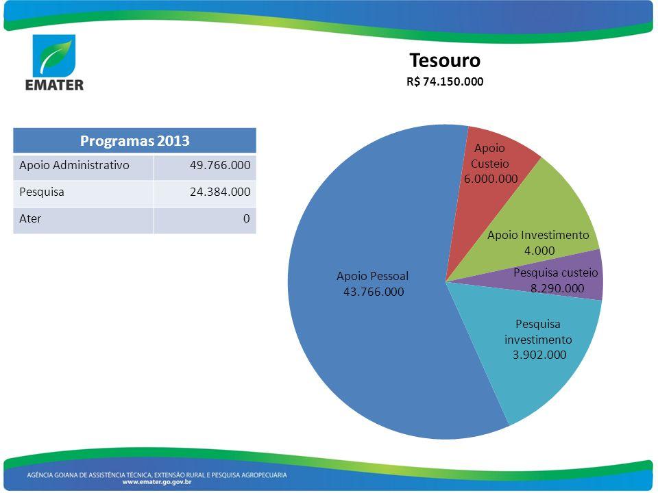 Programas 2013 Apoio Administrativo 49.766.000 Pesquisa 24.384.000
