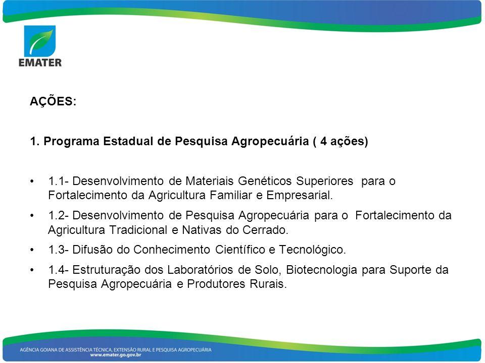 AÇÕES: 1. Programa Estadual de Pesquisa Agropecuária ( 4 ações)