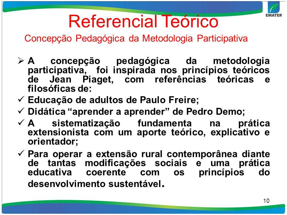 Referencial Teórico Concepção Pedagógica da Metodologia Participativa