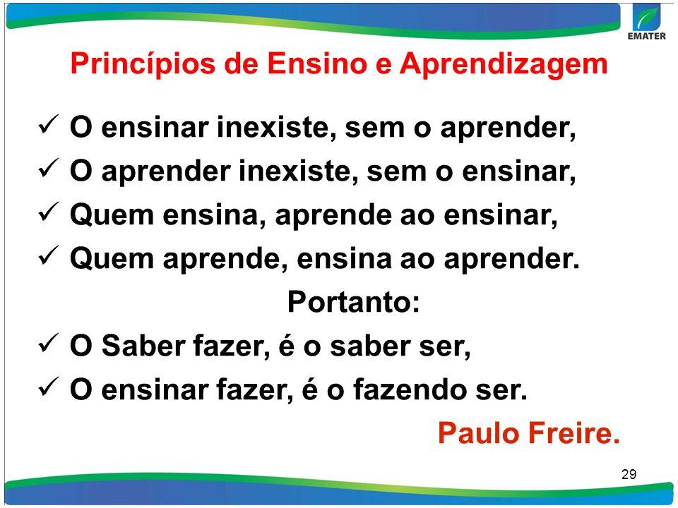 Princípios de Ensino e Aprendizagem