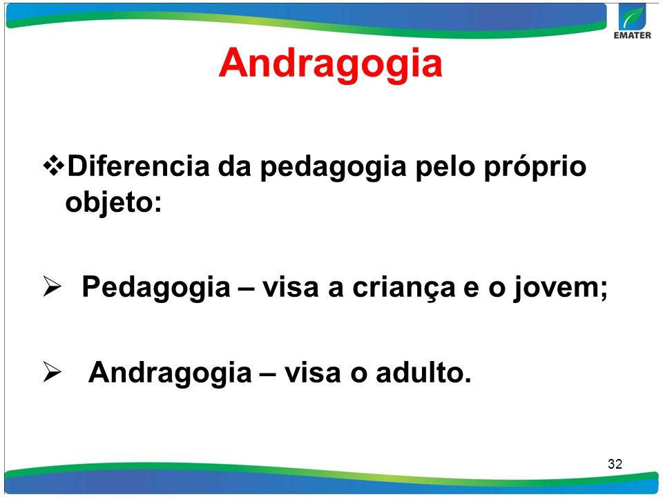 Andragogia Diferencia da pedagogia pelo próprio objeto: