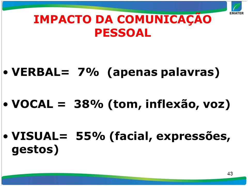 IMPACTO DA COMUNICAÇÃO PESSOAL