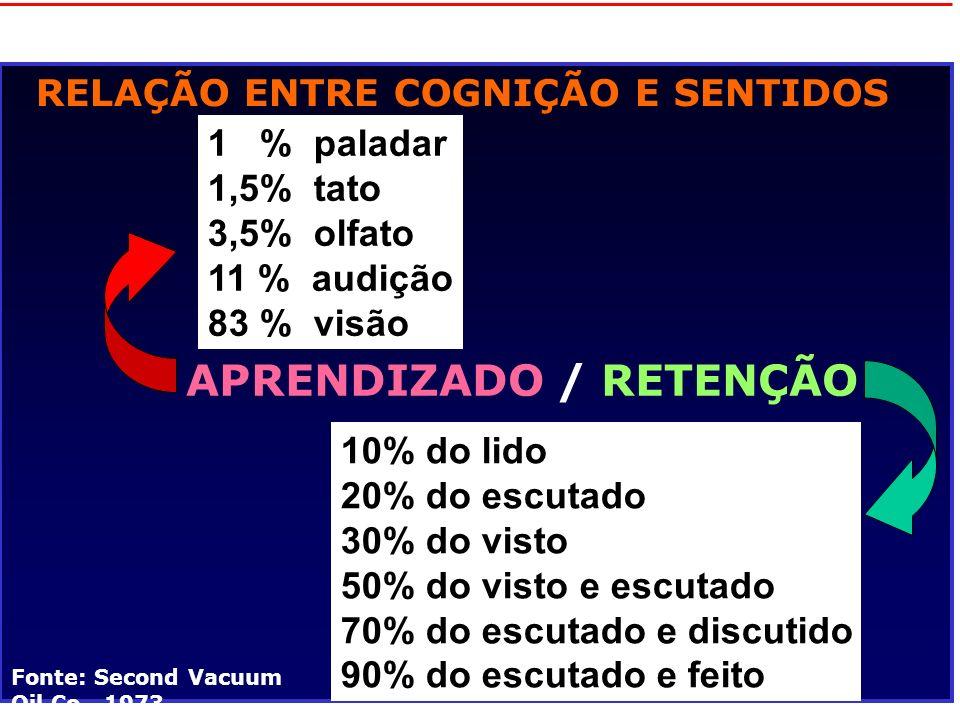 APRENDIZADO / RETENÇÃO