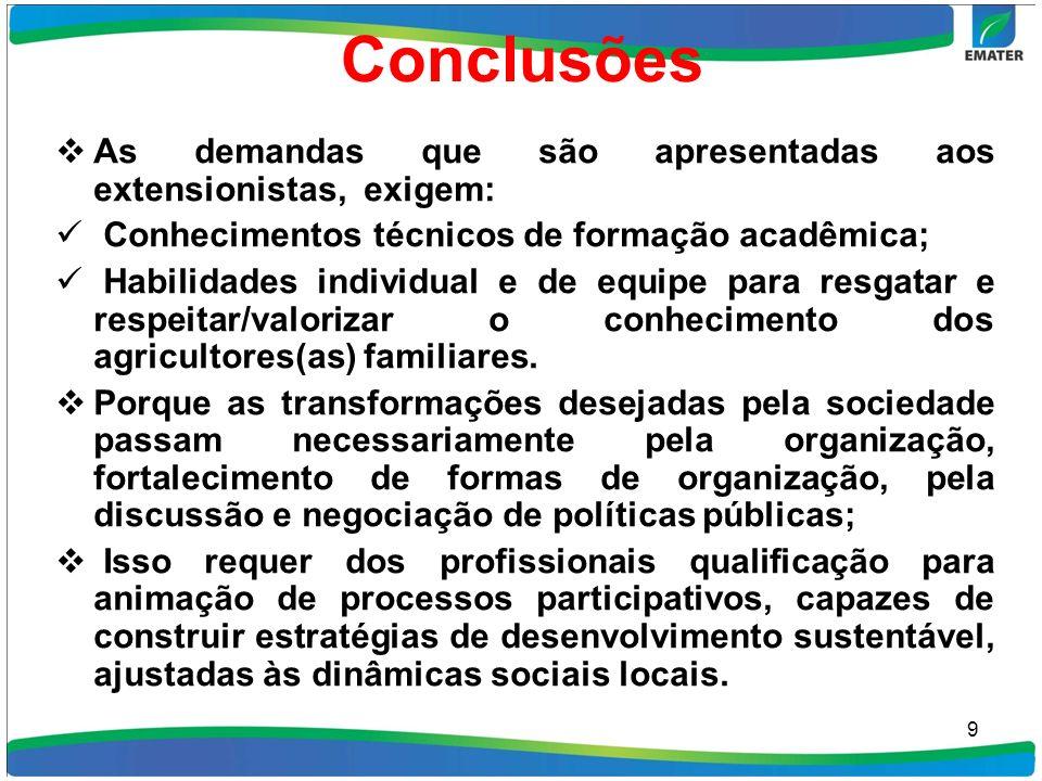Conclusões As demandas que são apresentadas aos extensionistas, exigem: Conhecimentos técnicos de formação acadêmica;