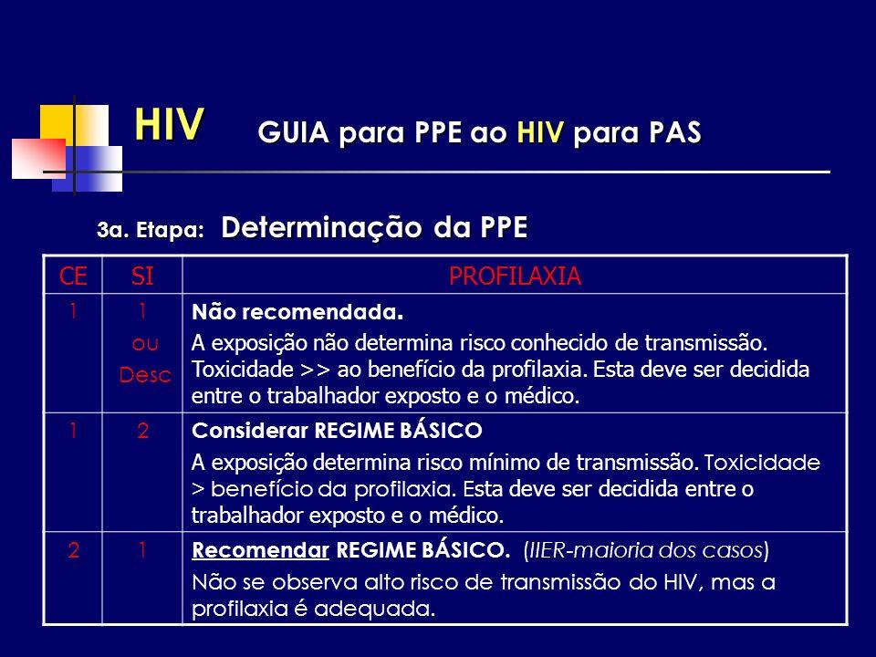 HIV GUIA para PPE ao HIV para PAS CE SI PROFILAXIA