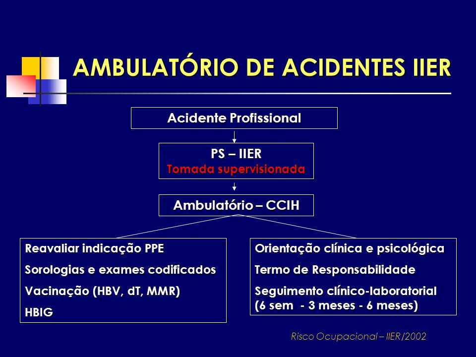 AMBULATÓRIO DE ACIDENTES IIER