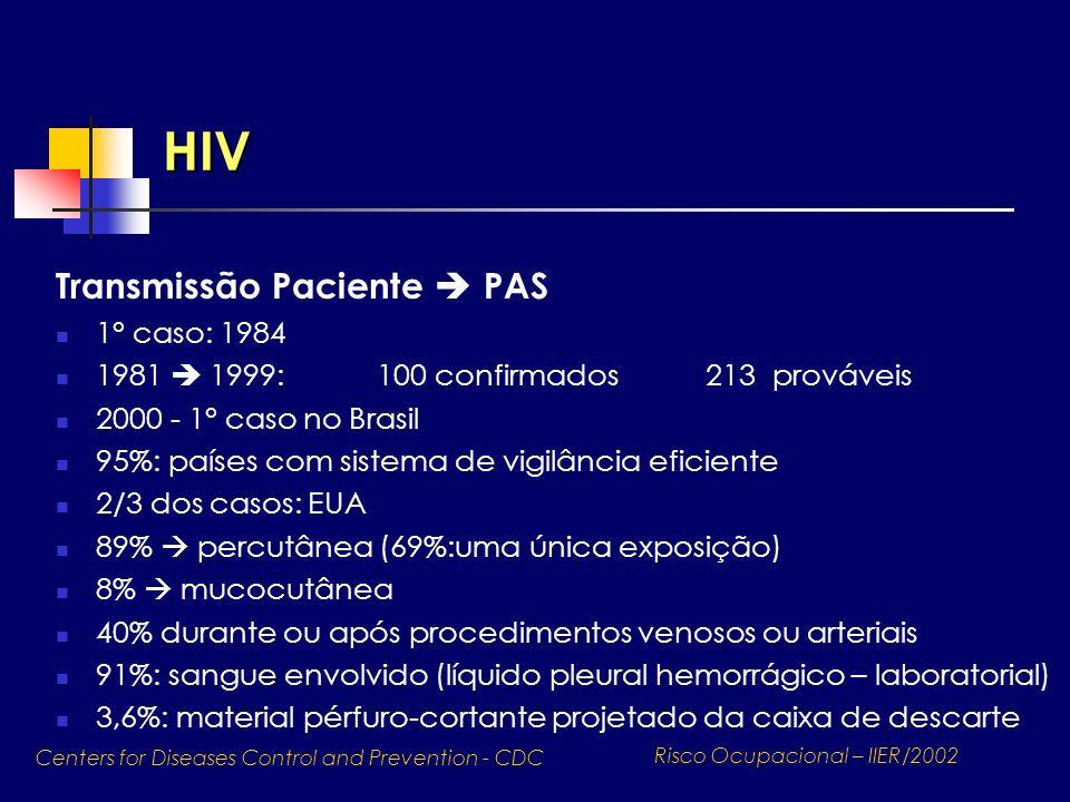 HIV Transmissão Paciente  PAS 1° caso: 1984