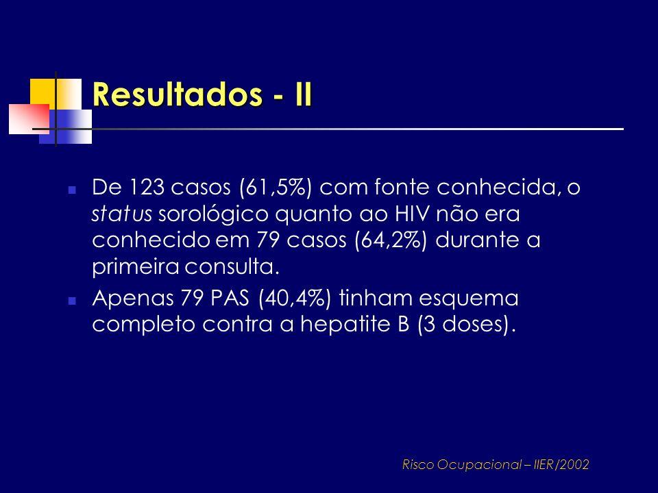 Risco Ocupacional – IIER/2002