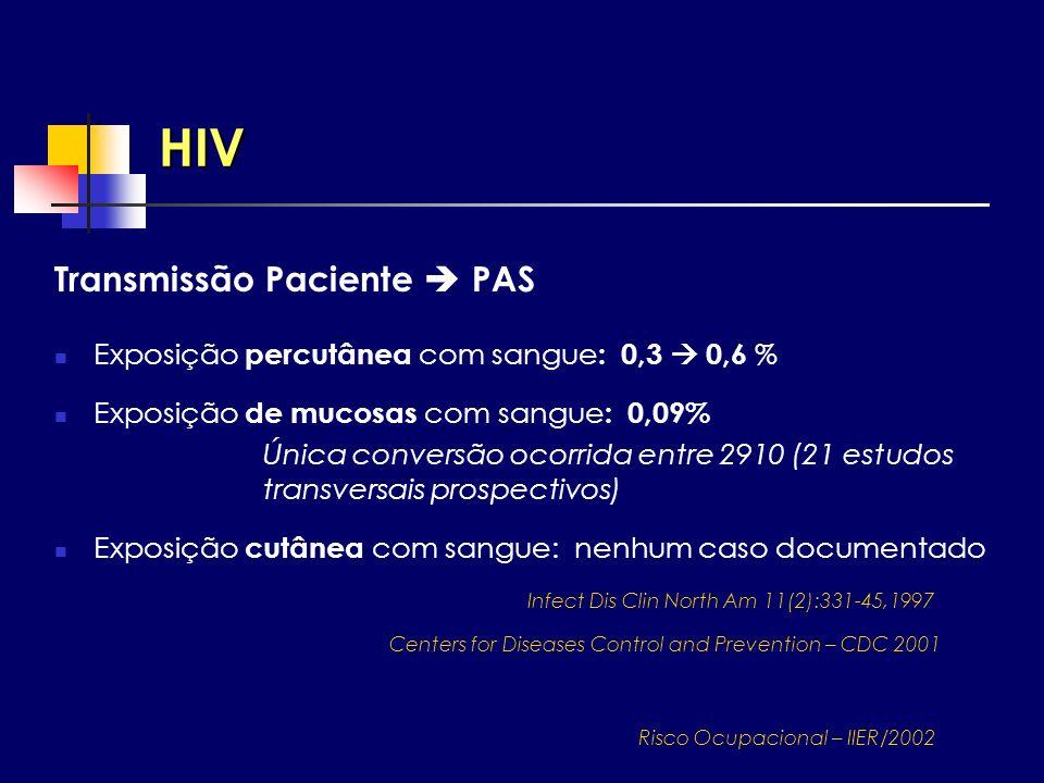 HIV Transmissão Paciente  PAS
