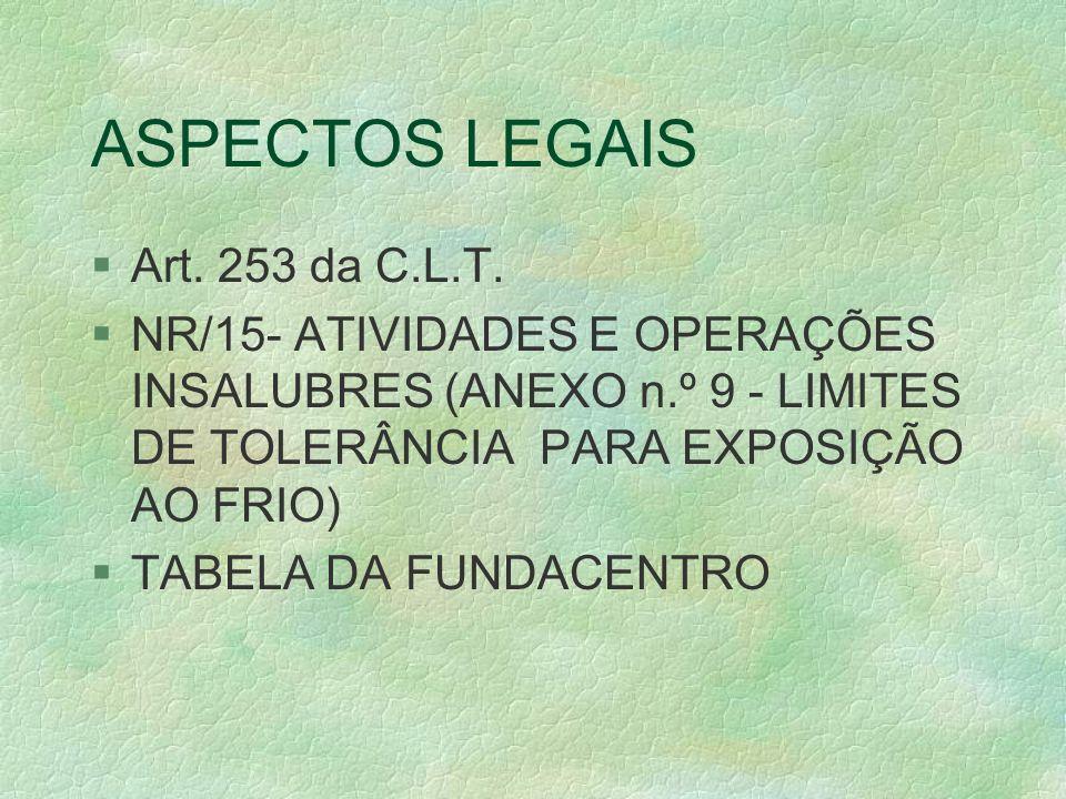 ASPECTOS LEGAIS Art. 253 da C.L.T.