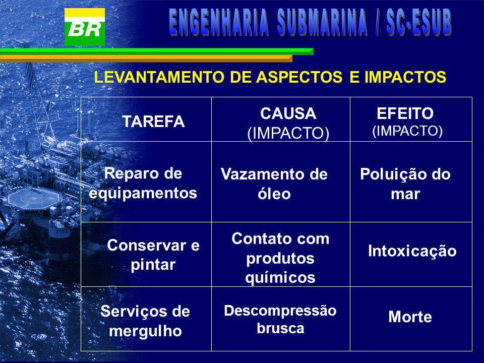 LEVANTAMENTO DE ASPECTOS E IMPACTOS