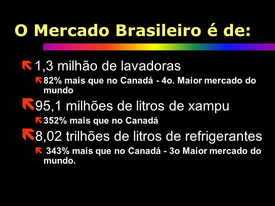 O Mercado Brasileiro é de: