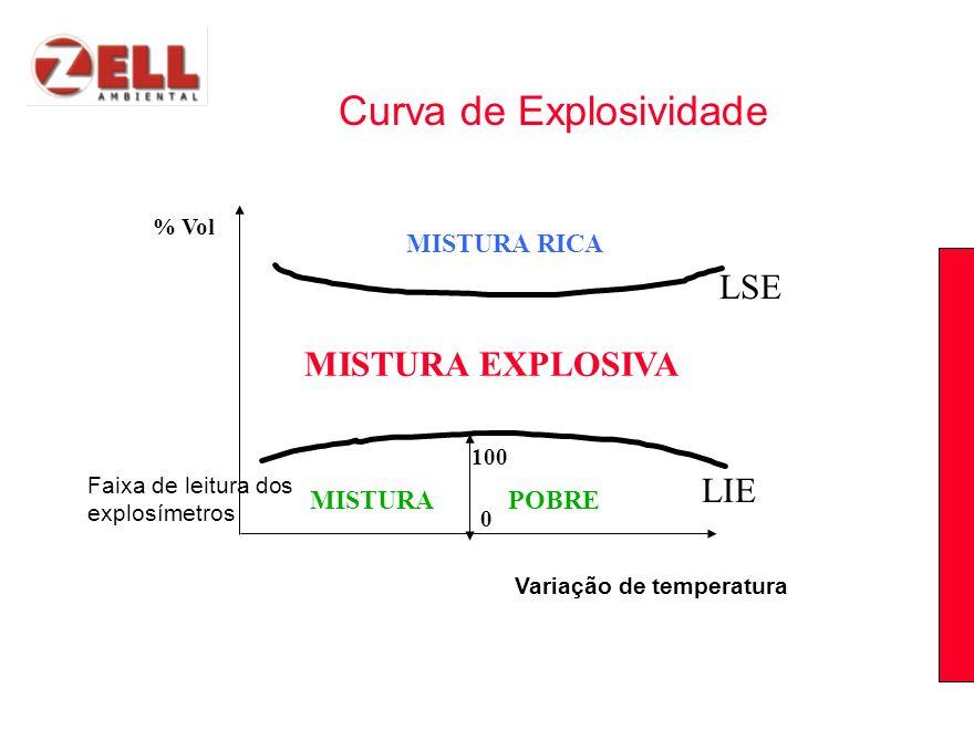 Curva de Explosividade