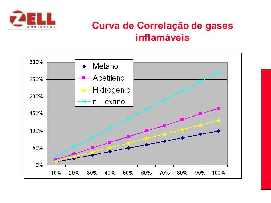 Curva de Correlação de gases inflamáveis