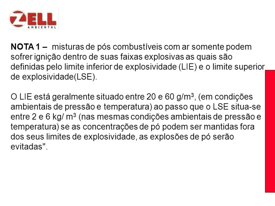 NOTA 1 – misturas de pós combustíveis com ar somente podem sofrer ignição dentro de suas faixas explosivas as quais são definidas pelo limite inferior de explosividade (LIE) e o limite superior de explosividade(LSE).