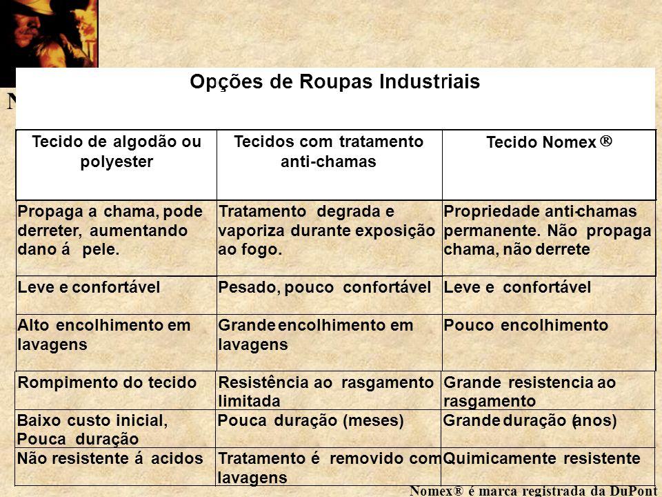 Opções de Roupas Industriais Tecido de algodão ou polyester