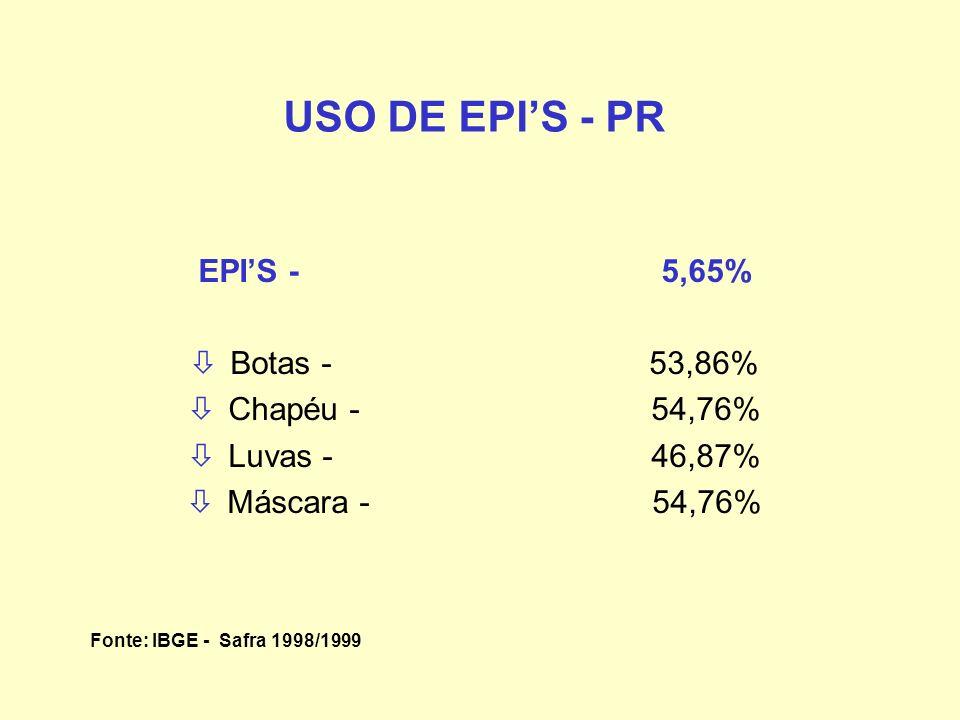 USO DE EPI'S - PR EPI'S - 5,65% Botas - 53,86% Chapéu - 54,76%