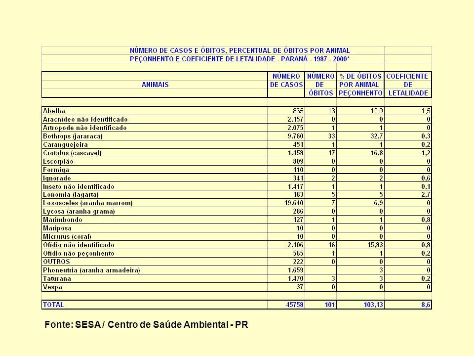 Fonte: SESA / Centro de Saúde Ambiental - PR