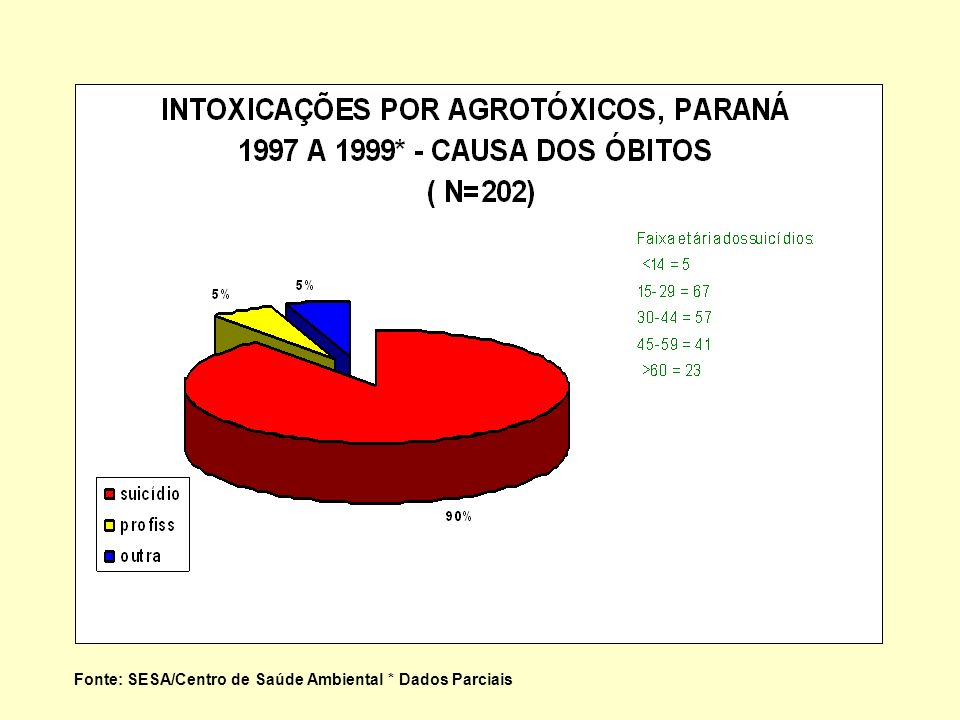 Fonte: SESA/Centro de Saúde Ambiental * Dados Parciais