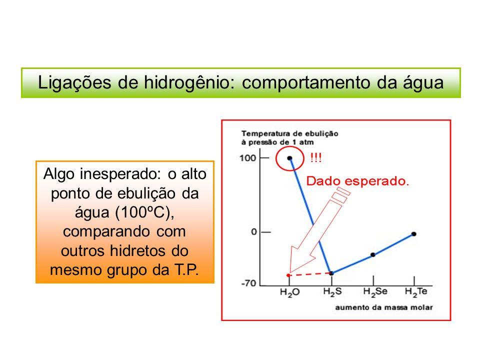 Ligações de hidrogênio: comportamento da água