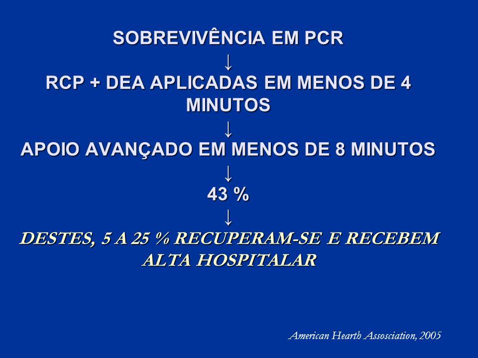 SOBREVIVÊNCIA EM PCR ↓ RCP + DEA APLICADAS EM MENOS DE 4 MINUTOS ↓ APOIO AVANÇADO EM MENOS DE 8 MINUTOS ↓ 43 % ↓ DESTES, 5 A 25 % RECUPERAM-SE E RECEBEM ALTA HOSPITALAR