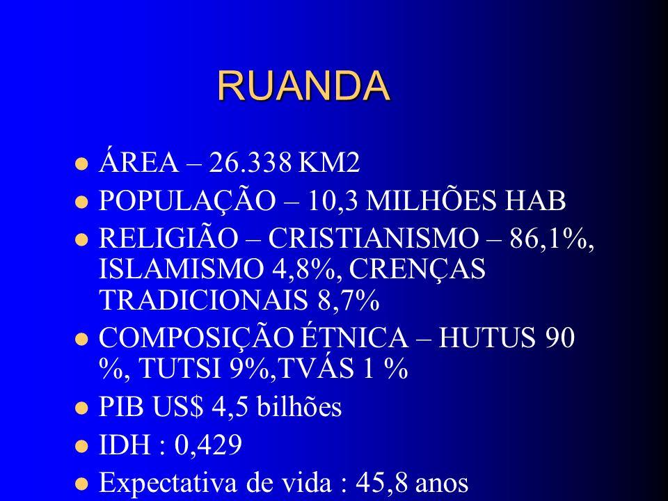 RUANDA ÁREA – 26.338 KM2 POPULAÇÃO – 10,3 MILHÕES HAB