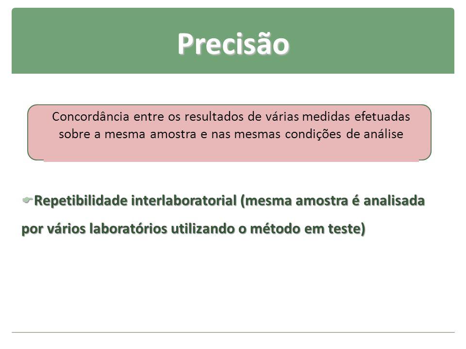 Precisão Concordância entre os resultados de várias medidas efetuadas sobre a mesma amostra e nas mesmas condições de análise.