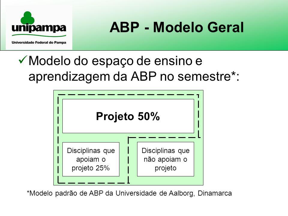 ABP - Modelo Geral Modelo do espaço de ensino e aprendizagem da ABP no semestre*: Projeto 50% Disciplinas que não apoiam o projeto.