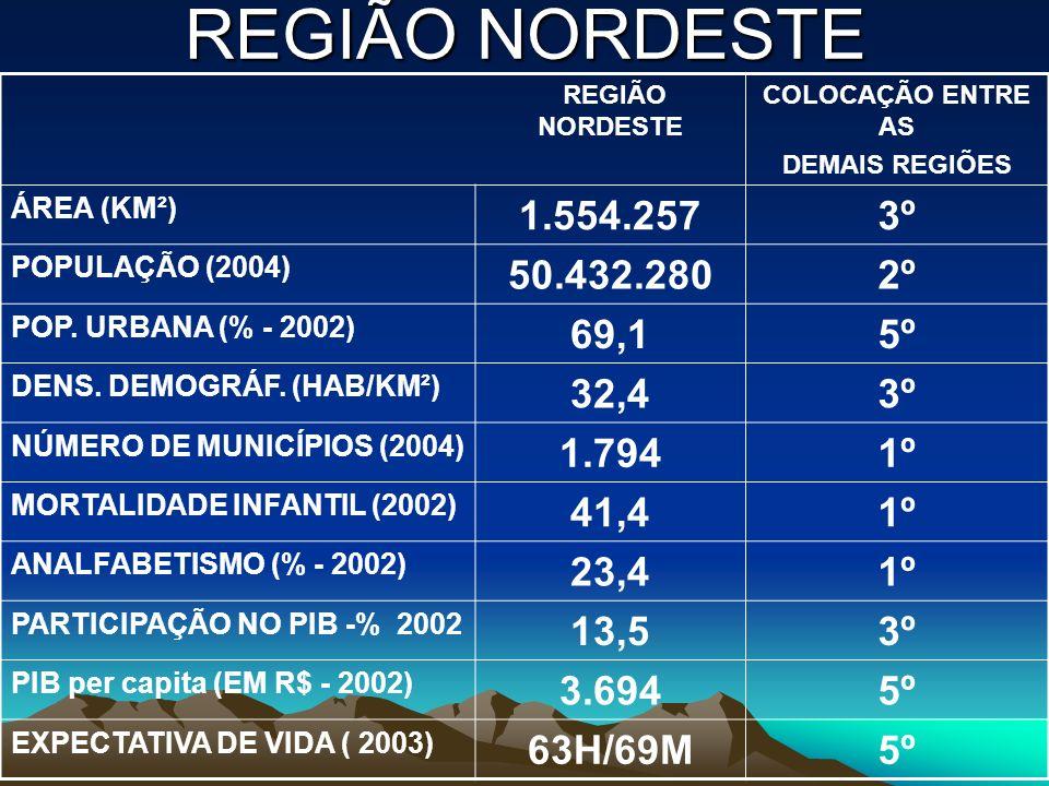 REGIÃO NORDESTE REGIÃO NORDESTE. COLOCAÇÃO ENTRE AS. DEMAIS REGIÕES. ÁREA (KM²) 1.554.257. 3º.