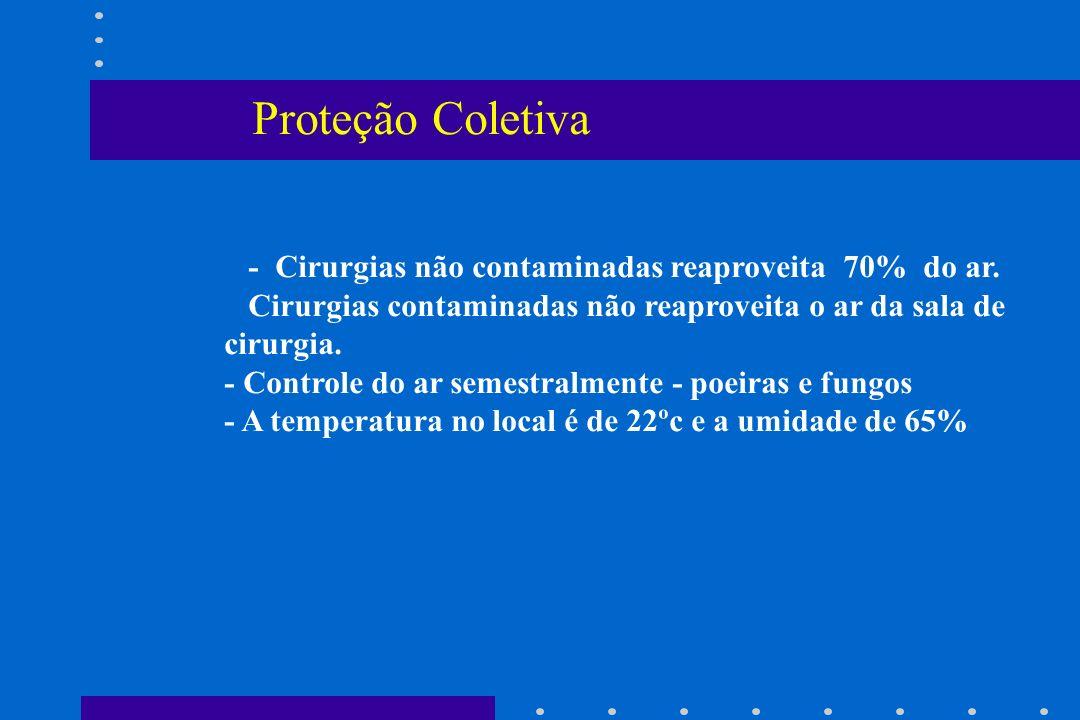 Proteção Coletiva - Cirurgias não contaminadas reaproveita 70% do ar.