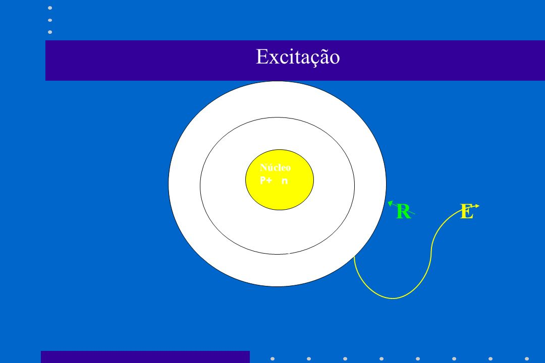 Excitação R E . e- Núcleo P+ n e- .