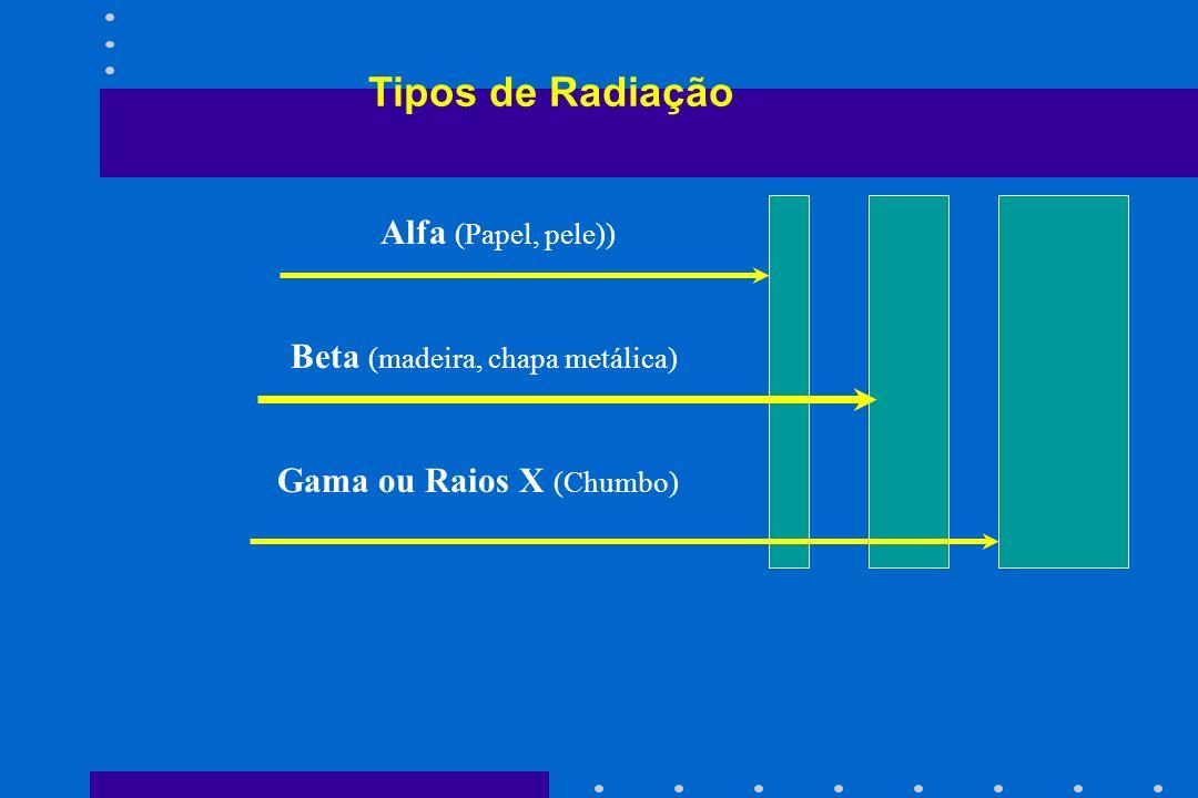 Tipos de Radiação Alfa (Papel, pele)) Beta (madeira, chapa metálica)