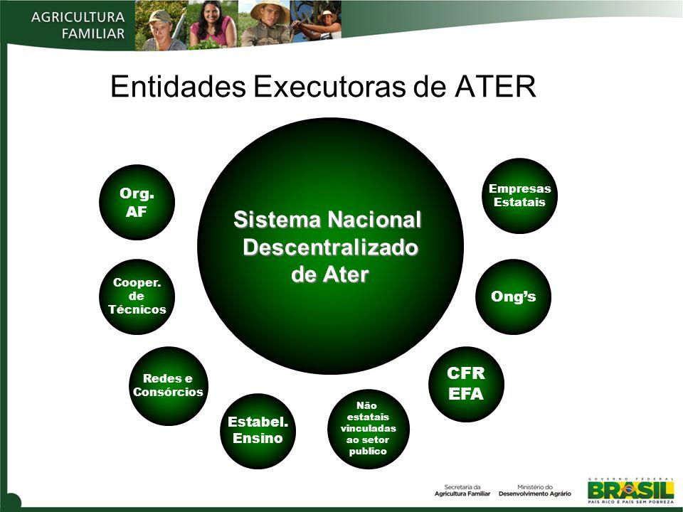 Entidades Executoras de ATER