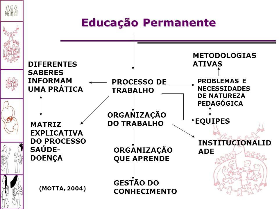 Educação Permanente METODOLOGIAS ATIVAS