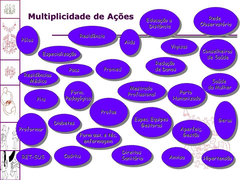 Multiplicidade de Ações
