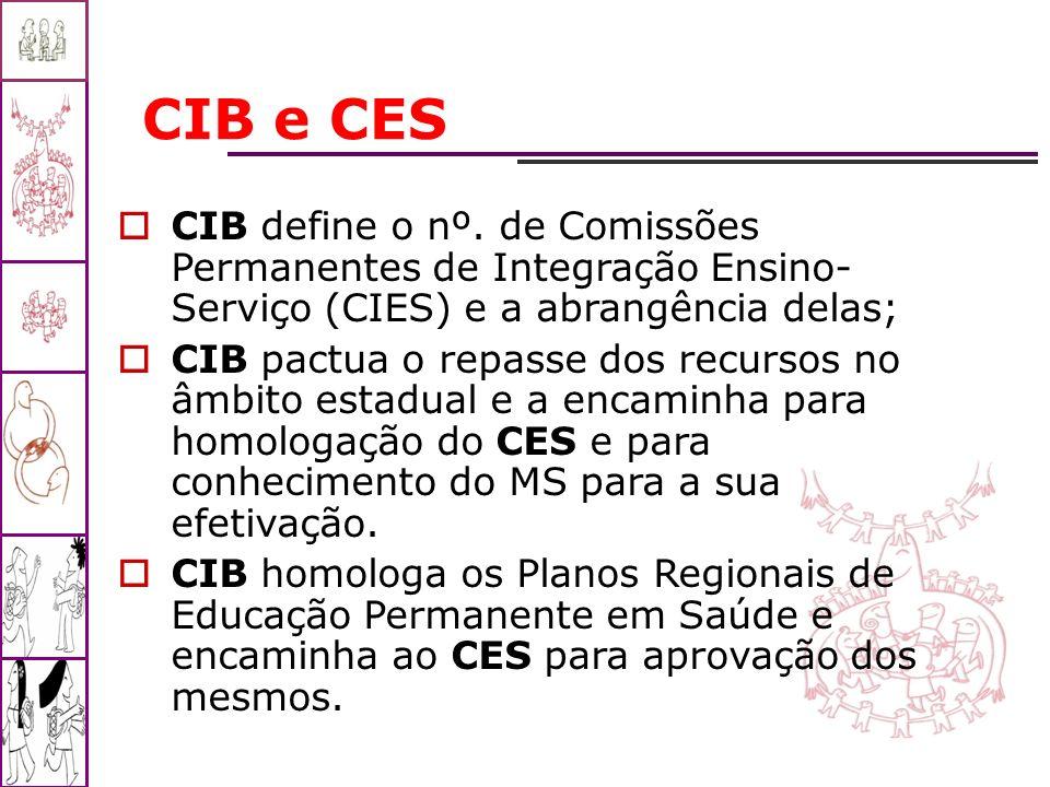 CIB e CES CIB define o nº. de Comissões Permanentes de Integração Ensino- Serviço (CIES) e a abrangência delas;