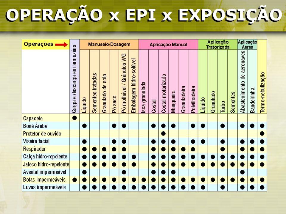 OPERAÇÃO x EPI x EXPOSIÇÃO OPERAÇÃO x EPI x EXPOSIÇÃO
