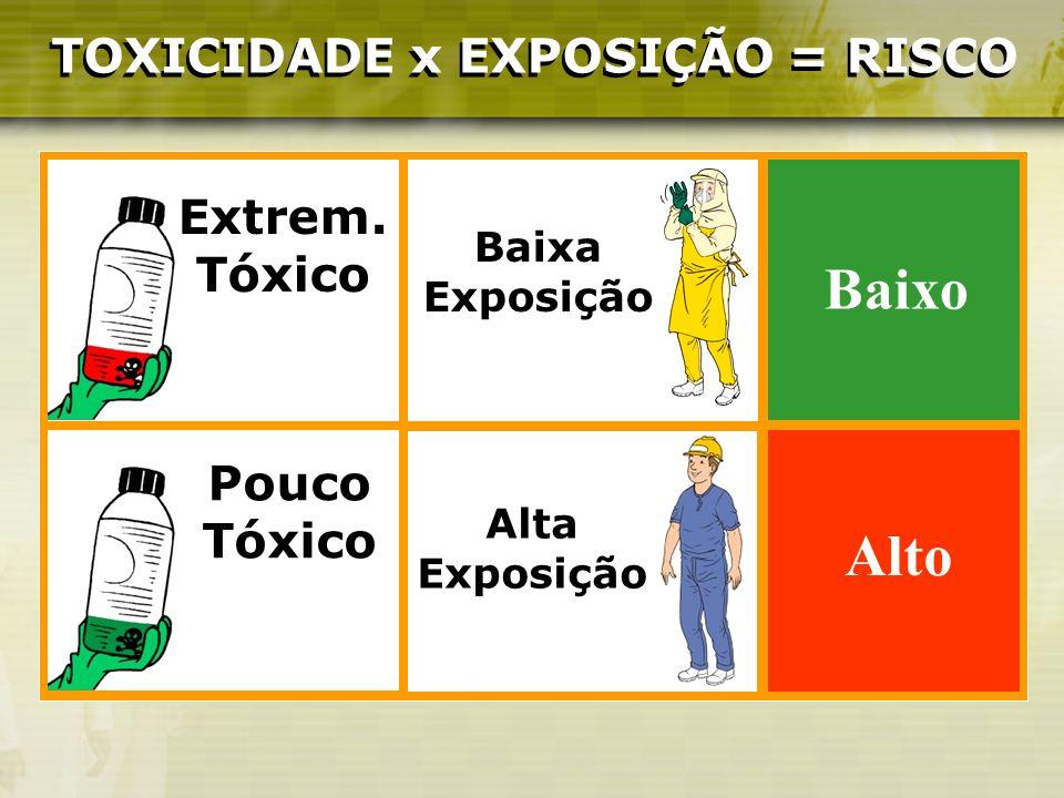 TOXICIDADE x EXPOSIÇÃO = RISCO TOXICIDADE x EXPOSIÇÃO = RISCO