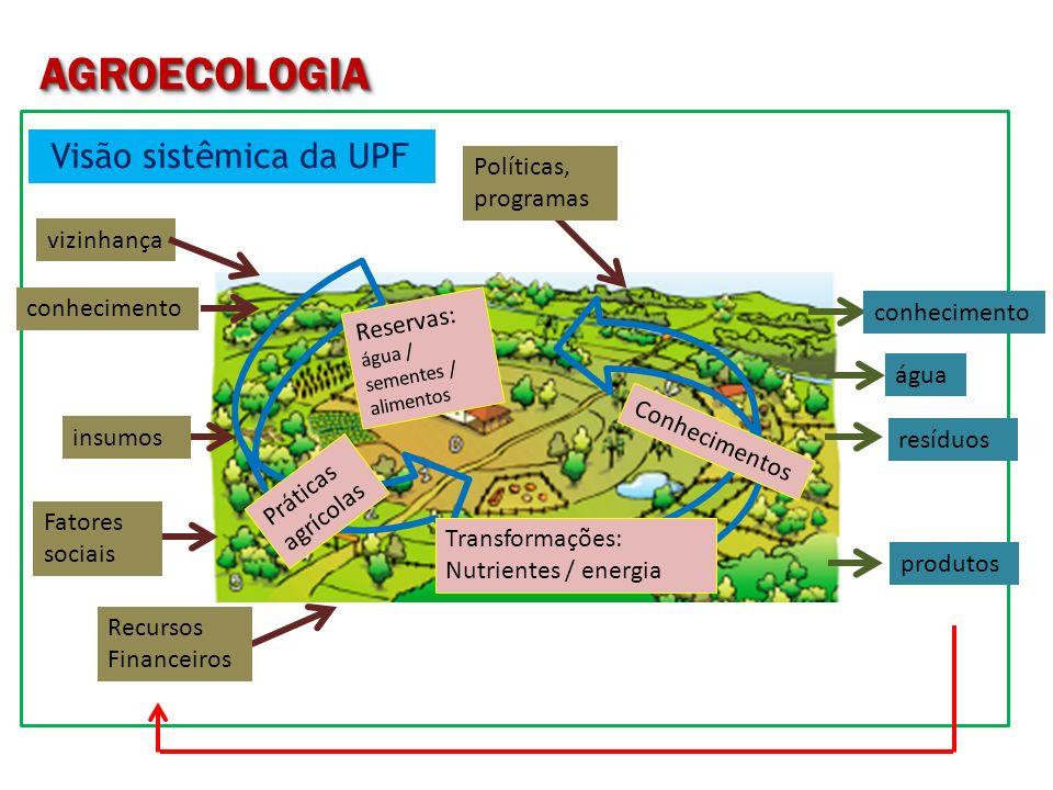 AGROECOLOGIA Visão sistêmica da UPF Políticas, programas vizinhança