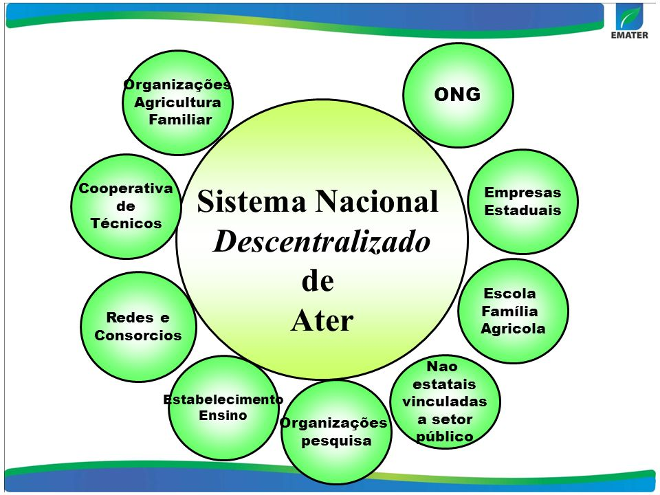 Sistema Nacional Descentralizado de Ater