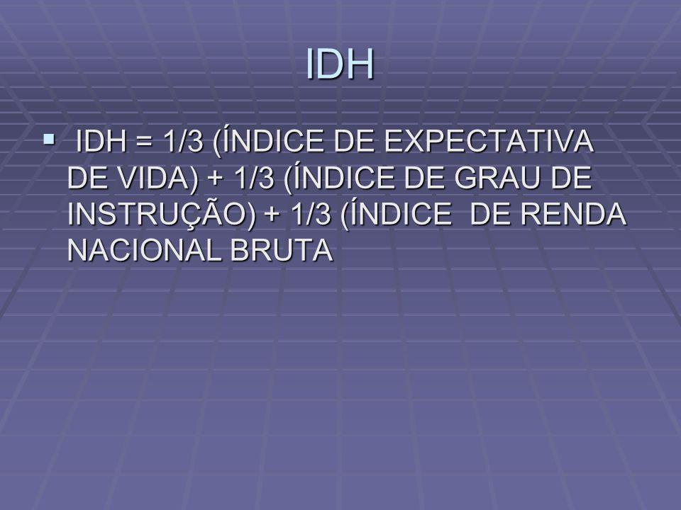 IDH IDH = 1/3 (ÍNDICE DE EXPECTATIVA DE VIDA) + 1/3 (ÍNDICE DE GRAU DE INSTRUÇÃO) + 1/3 (ÍNDICE DE RENDA NACIONAL BRUTA.