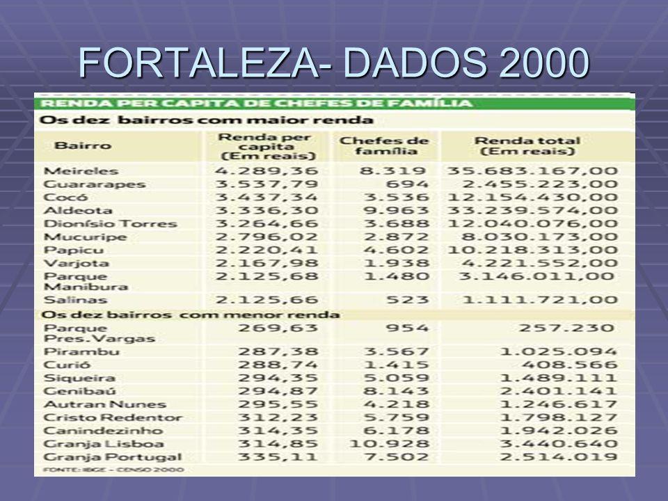 FORTALEZA- DADOS 2000