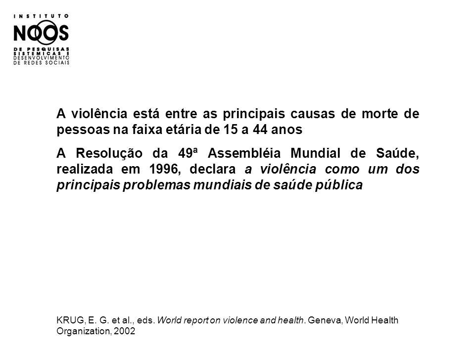 A violência está entre as principais causas de morte de pessoas na faixa etária de 15 a 44 anos